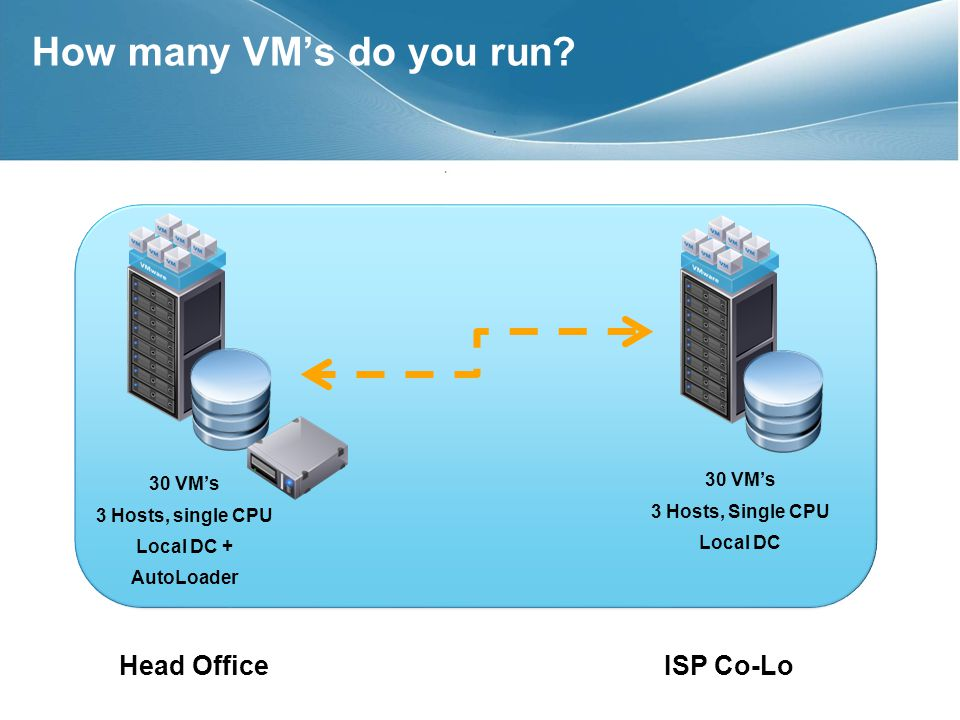 30 VMs 3 Hosts, single CPU Local DC + AutoLoader 30 VMs 3 Hosts, Single CPU Local DC Head OfficeISP Co-Lo