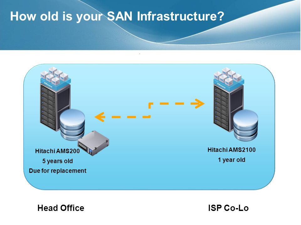 How old is your SAN Infrastructure.
