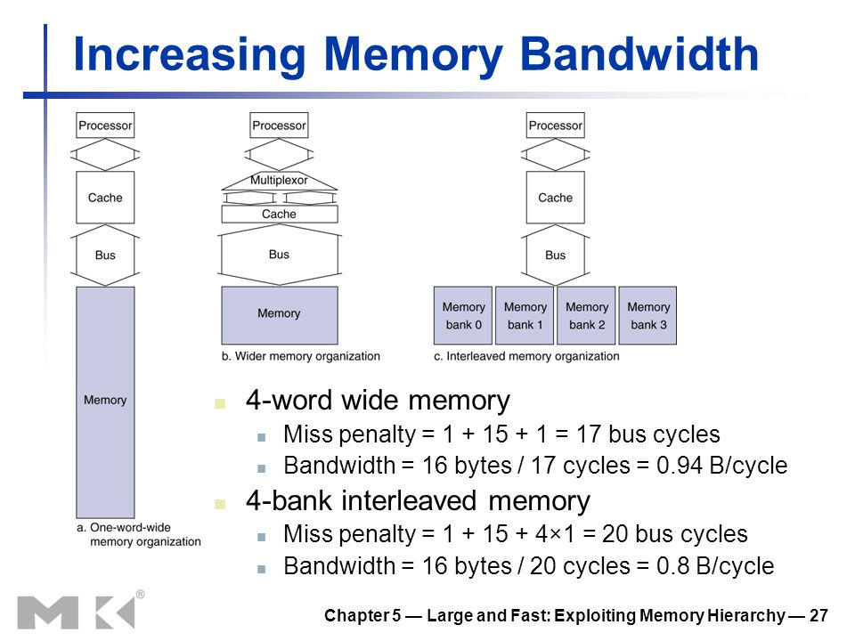 Chapter 5 Large and Fast: Exploiting Memory Hierarchy 27 Increasing Memory Bandwidth 4-word wide memory Miss penalty = 1 + 15 + 1 = 17 bus cycles Band