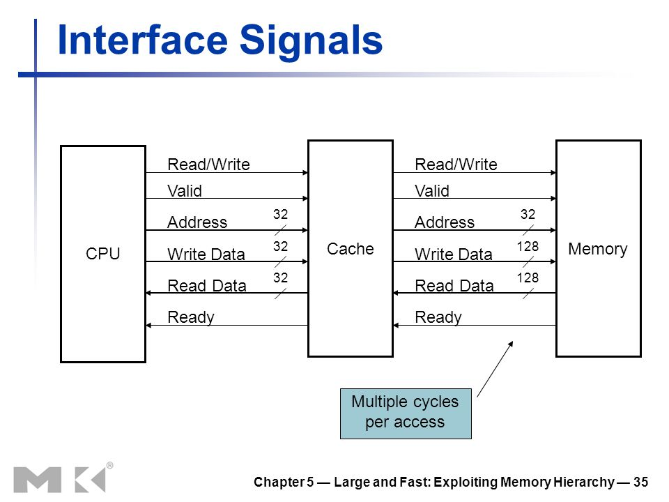 Chapter 5 Large and Fast: Exploiting Memory Hierarchy 35 Interface Signals Cache CPU Memory Read/Write Valid Address Write Data Read Data Ready 32 Rea