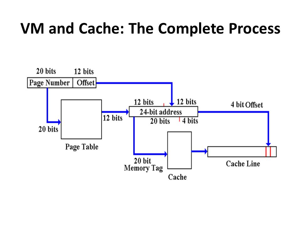 VM and Cache: The Complete Process