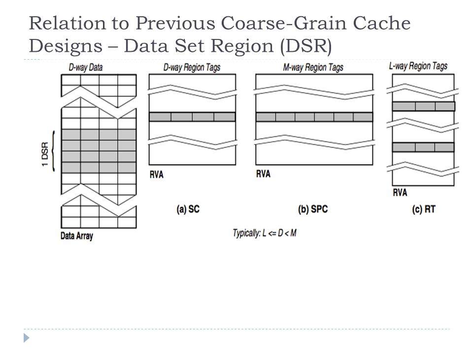 Relation to Previous Coarse-Grain Cache Designs – Data Set Region (DSR)