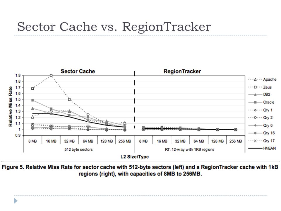 Sector Cache vs. RegionTracker