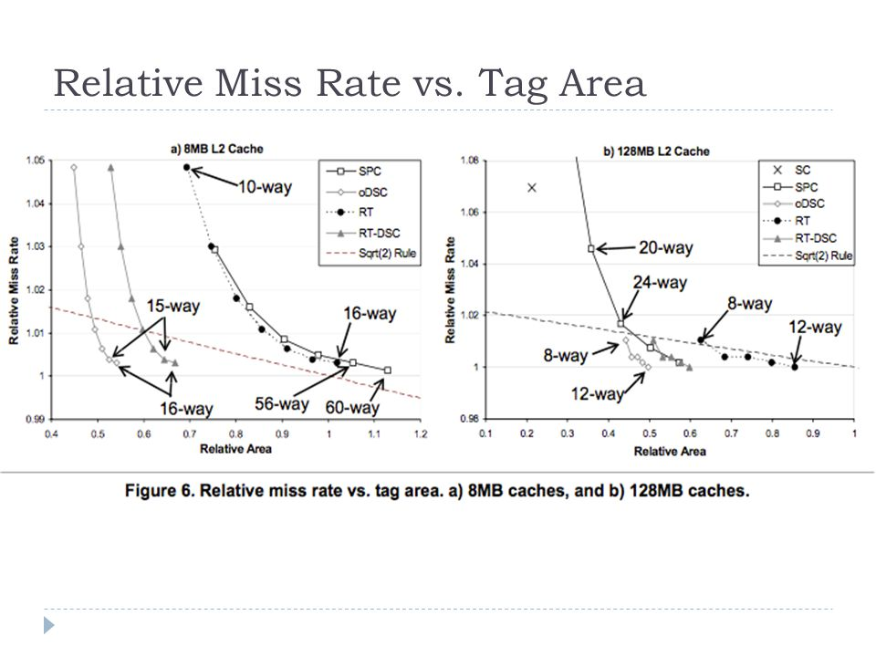 Relative Miss Rate vs. Tag Area