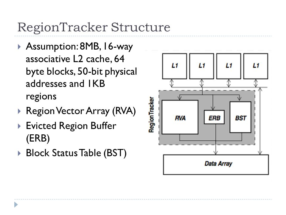 RegionTracker Structure Assumption: 8MB, 16-way associative L2 cache, 64 byte blocks, 50-bit physical addresses and 1KB regions Region Vector Array (RVA) Evicted Region Buffer (ERB) Block Status Table (BST)