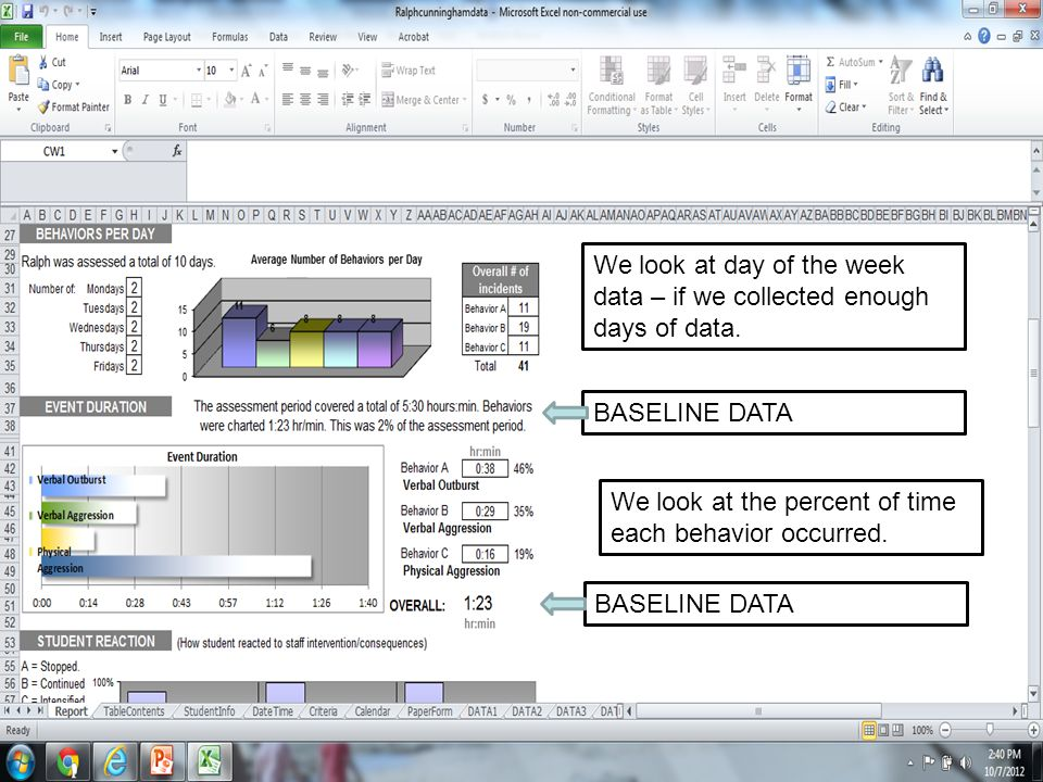 We look at day of the week data – if we collected enough days of data.