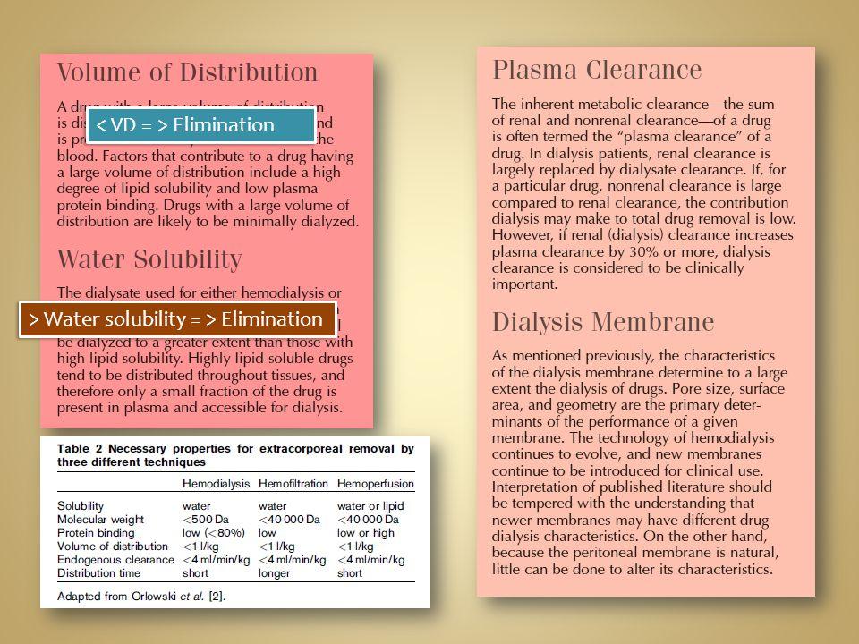 Elimination > Water solubility = > Elimination