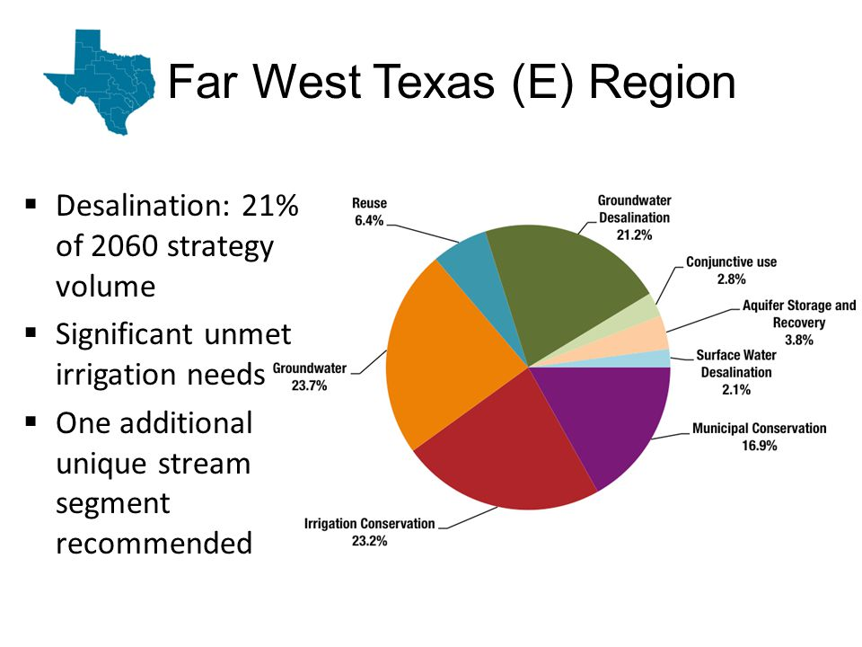 Far West Texas (E) Region Desalination: 21% of 2060 strategy volume Significant unmet irrigation needs One additional unique stream segment recommended