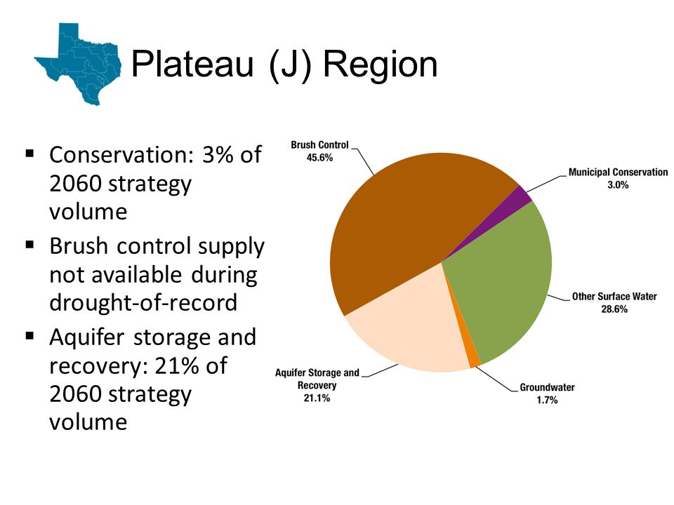Plateau (J) Region Conservation: 3% of 2060 strategy volume Brush control supply not available during drought-of-record Aquifer storage and recovery: 21% of 2060 strategy volume