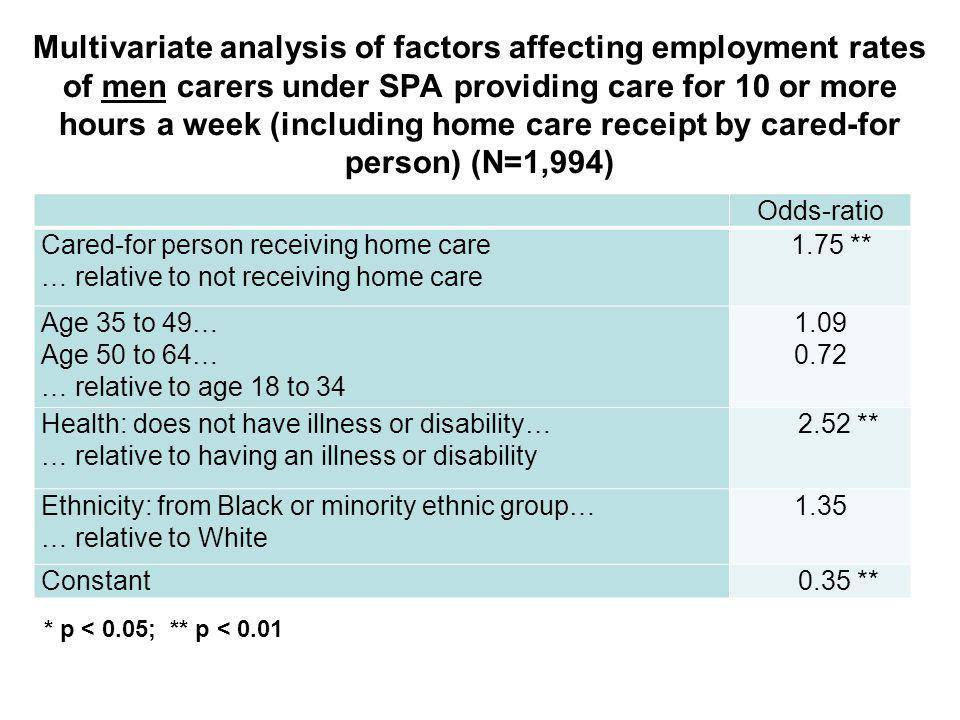Multivariate analysis of factors affecting employment rates of men carers under SPA providing care for 10 or more hours a week (including home care receipt by cared-for person) (N=1,994) Odds-ratio Cared-for person receiving home care … relative to not receiving home care 1.75 ** Age 35 to 49… Age 50 to 64… … relative to age 18 to 34 1.09 0.72 Health: does not have illness or disability… … relative to having an illness or disability 2.52 ** Ethnicity: from Black or minority ethnic group… … relative to White 1.35 Constant 0.35 ** * p < 0.05; ** p < 0.01