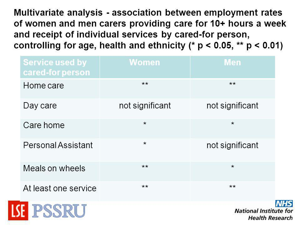 Multivariate analysis - association between employment rates of women and men carers providing care for 10+ hours a week and receipt of individual services by cared-for person, controlling for age, health and ethnicity (* p < 0.05, ** p < 0.01) Service used by cared-for person WomenMen Home care** Day carenot significant Care home** Personal Assistant*not significant Meals on wheels*** At least one service**