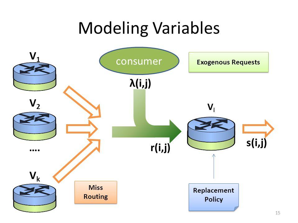 Modeling Variables 15 consumer s(i,j) r(i,j) λ(i,j) ViVi V1V1 V2V2 …. V k Replacement Policy Exogenous Requests Miss Routing
