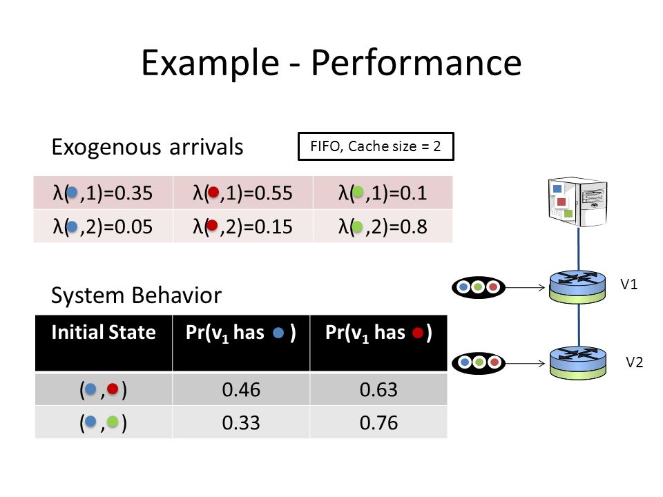 Example - Performance V1 V2 Exogenous arrivals System Behavior Initial StatePr(v 1 has ) (, )0.460.63 (, )0.330.76 λ(,1)=0.35λ(,1)=0.55λ(,1)=0.1 λ(,2)