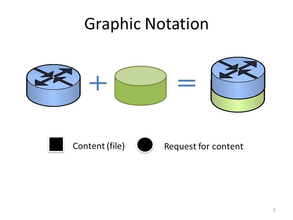 Graphic Notation 5 Content (file) Request for content