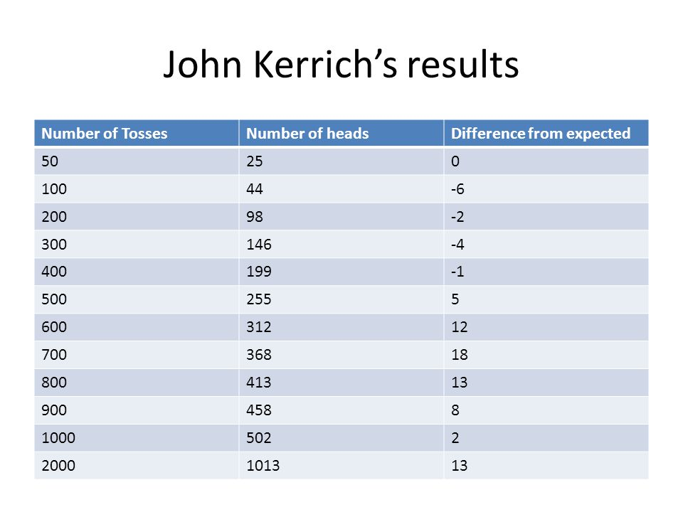 John Kerrichs results Number of TossesNumber of headsDifference from expected 50250 10044-6 20098-2 300146-4 400199 5002555 60031212 70036818 80041313 9004588 10005022 2000101313
