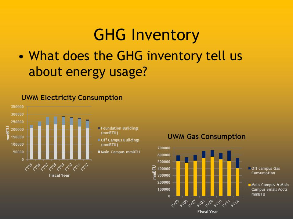 GHG Inventory What does the GHG inventory tell us about energy usage