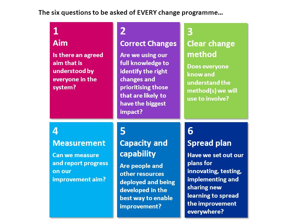 The six questions to be asked of EVERY change programme… 1 Aim Is there an agreed aim that is understood by everyone in the system.