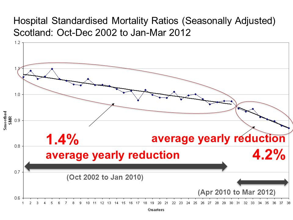 Hospital Standardised Mortality Ratios (Seasonally Adjusted) Scotland: Oct-Dec 2002 to Jan-Mar 2012 average yearly reduction 4.2% (Apr 2010 to Mar 2012) 1.4% average yearly reduction (Oct 2002 to Jan 2010)