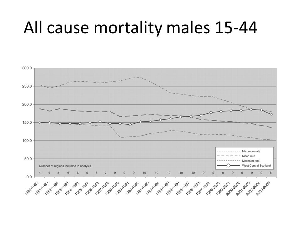 All cause mortality males 15-44