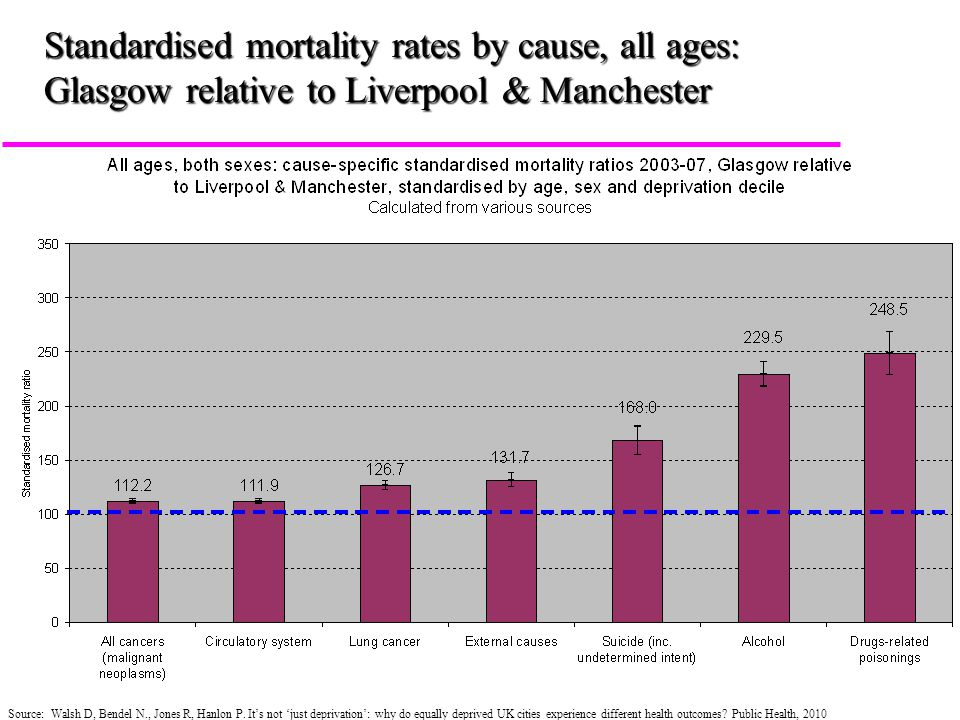 Standardised mortality rates by cause, all ages: Glasgow relative to Liverpool & Manchester Source: Walsh D, Bendel N., Jones R, Hanlon P.