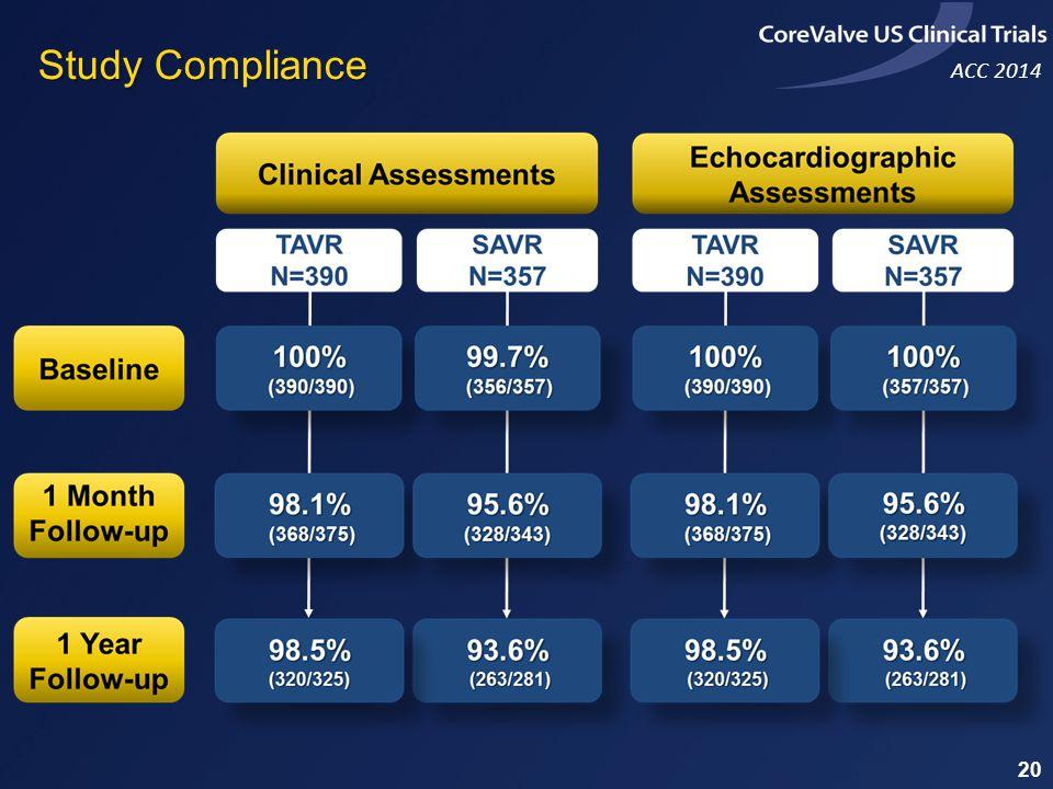 ACC 2014 Study Compliance 20