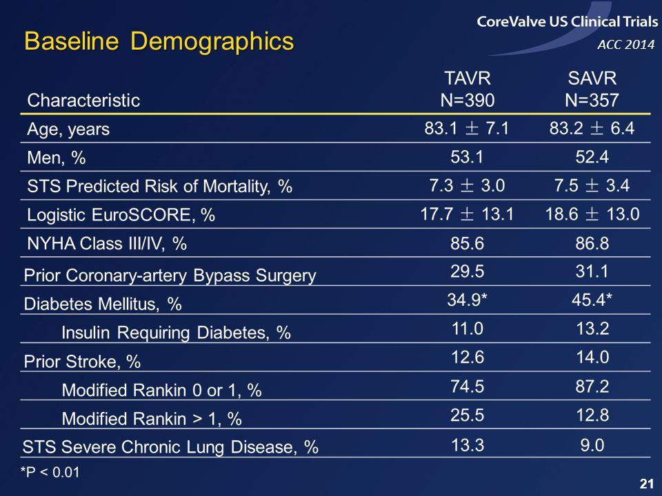 ACC 2014 Baseline Demographics 21