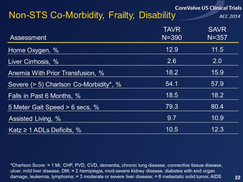 ACC 2014 Non-STS Co-Morbidity, Frailty, Disability 22
