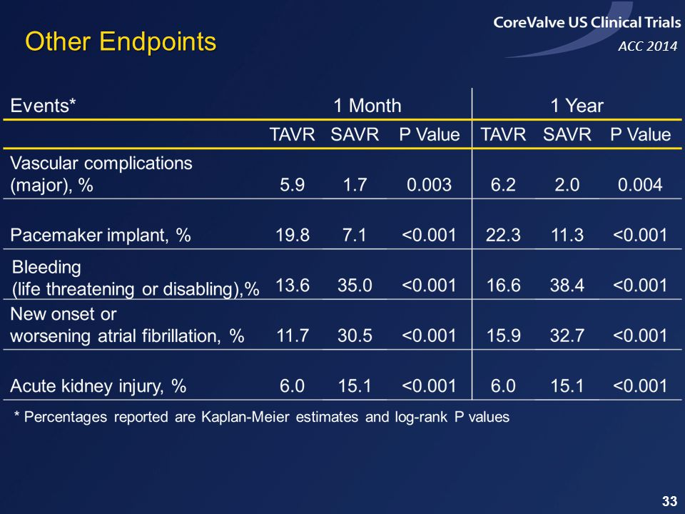ACC 2014 Other Endpoints 33