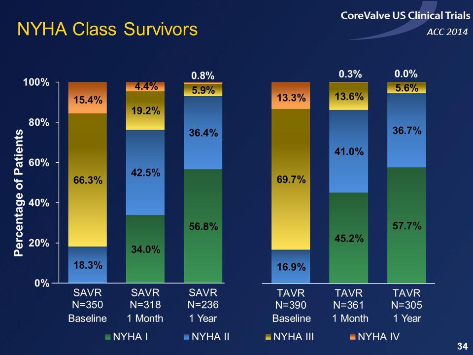 ACC 2014 NYHA Class Survivors 34
