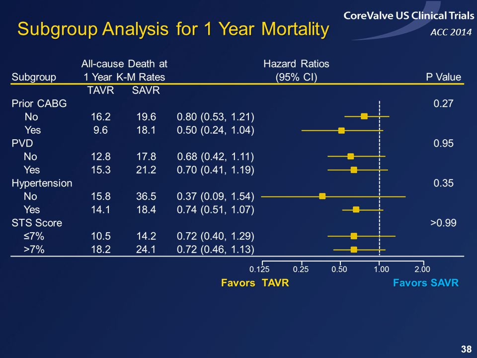 ACC 2014 38 Subgroup Analysis for 1 Year Mortality
