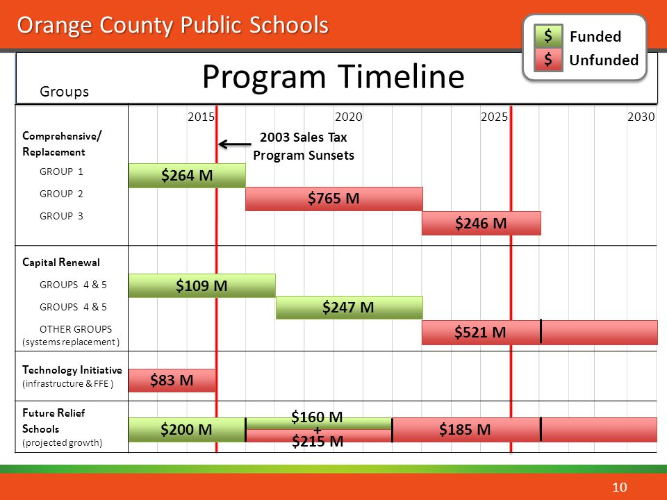 Orange County Public Schools C omprehensive / R eplacement GROUP 1 GROUP 2 GROUP 3 C apital R enewal GROUPS 4 & 5 OTHER GROUPS (systems replacement )