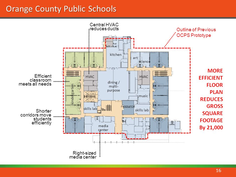 Orange County Public Schools primary classrooms HVAC science art kindergarten media center resource skills lab music dining / multi- purpose kitchen skills lab Outline of Previous OCPS Prototype Central HVAC reduces ducts Efficient classroom meets all needs Right-sized media center Shorter corridors move students efficiently MORE EFFICIENT FLOOR PLAN REDUCES GROSS SQUARE FOOTAGE By 21,000 16