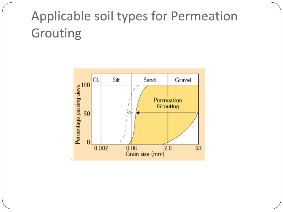 Applicable soil types for Permeation Grouting