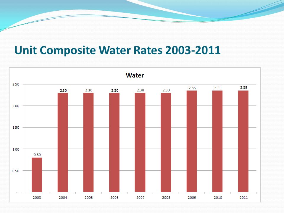 Unit Composite Water Rates 2003-2011