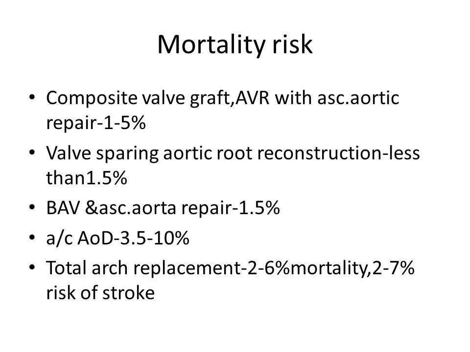 Mortality risk Composite valve graft,AVR with asc.aortic repair-1-5% Valve sparing aortic root reconstruction-less than1.5% BAV &asc.aorta repair-1.5%