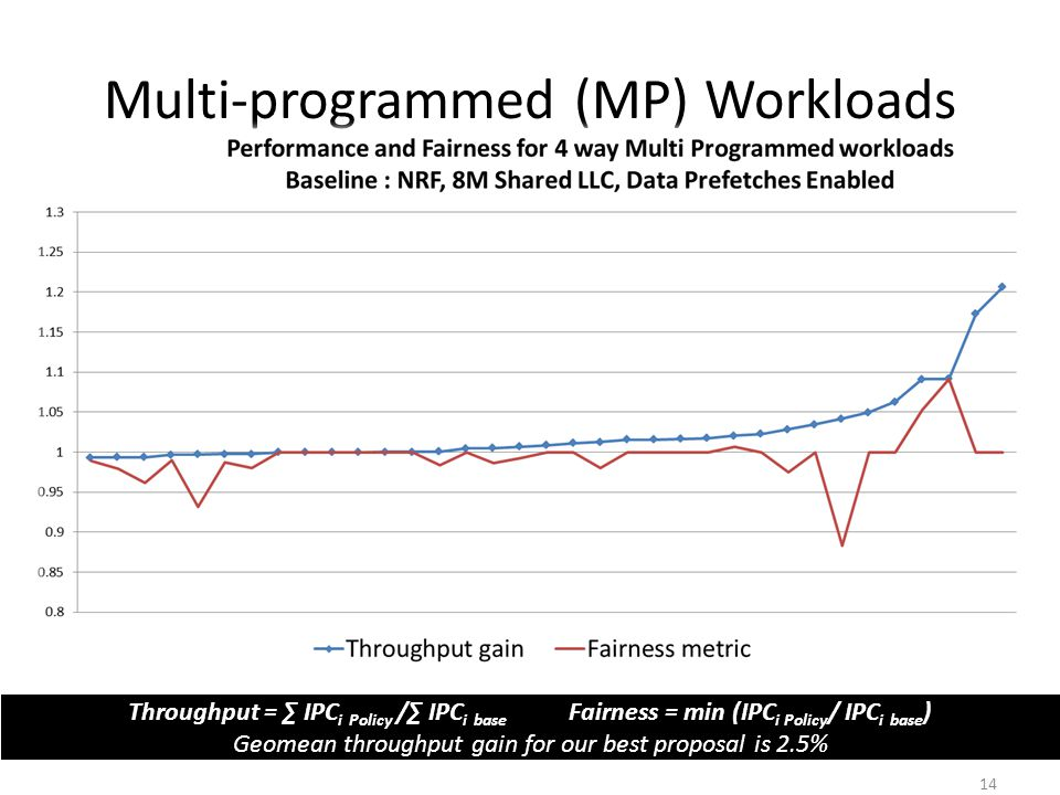 Throughput = IPC i Policy / IPC i base Fairness = min (IPC i Policy / IPC i base ) Geomean throughput gain for our best proposal is 2.5% Multi-program