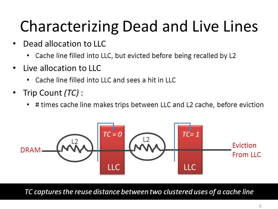 TC captures the reuse distance between two clustered uses of a cache line Characterizing Dead and Live Lines Dead allocation to LLC Cache line filled