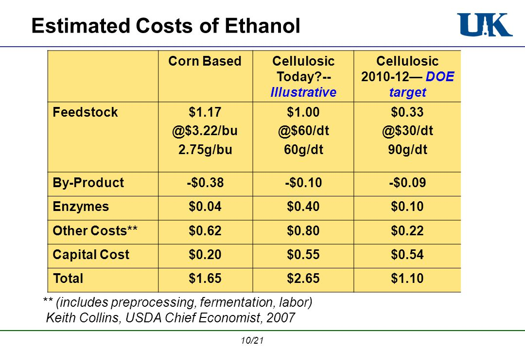 10/21 Estimated Costs of Ethanol Corn BasedCellulosic Today -- Illustrative Cellulosic 2010-12 DOE target Feedstock$1.17 @$3.22/bu 2.75g/bu $1.00 @$60/dt 60g/dt $0.33 @$30/dt 90g/dt By-Product-$0.38-$0.10-$0.09 Enzymes$0.04$0.40$0.10 Other Costs**$0.62$0.80$0.22 Capital Cost$0.20$0.55$0.54 Total$1.65$2.65$1.10 Keith Collins, USDA Chief Economist, 2007 ** (includes preprocessing, fermentation, labor)