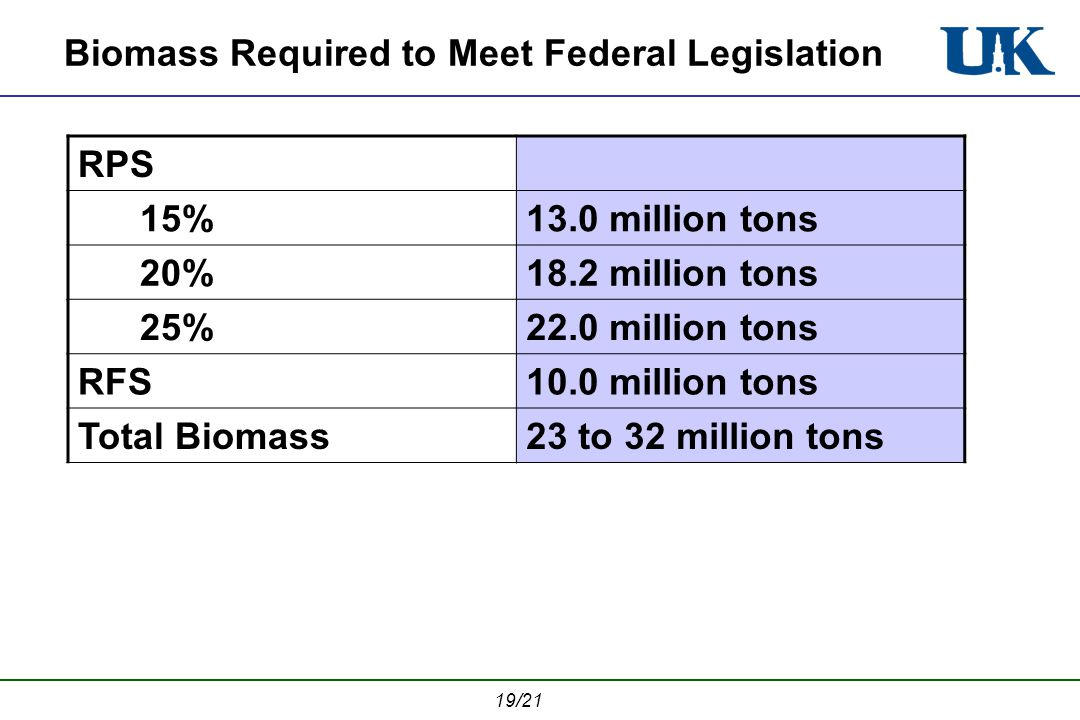 19/21 Biomass Required to Meet Federal Legislation RPS 15%13.0 million tons 20%18.2 million tons 25%22.0 million tons RFS10.0 million tons Total Biomass23 to 32 million tons