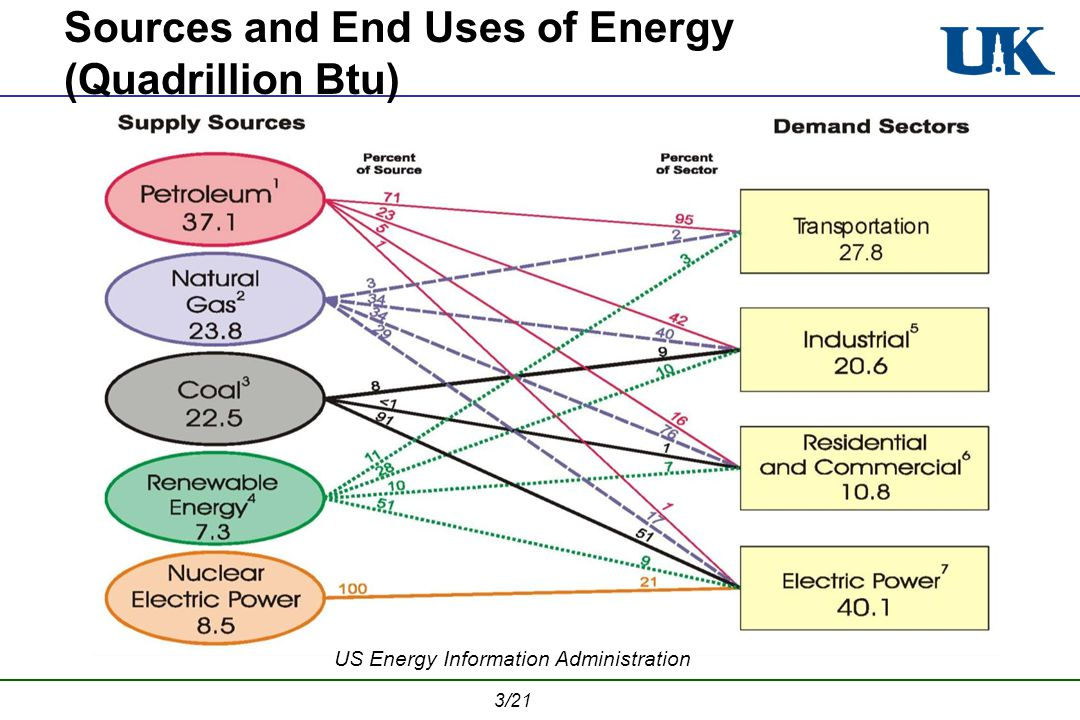 3/21 Sources and End Uses of Energy (Quadrillion Btu) US Energy Information Administration