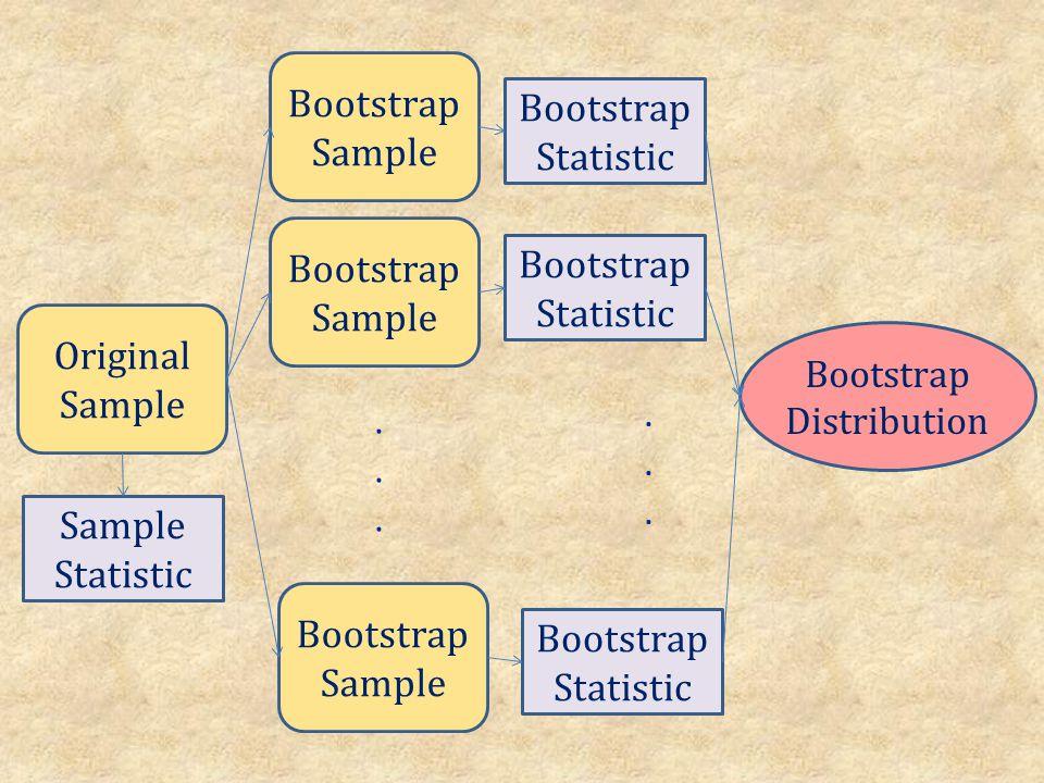 Original Sample Bootstrap Sample......