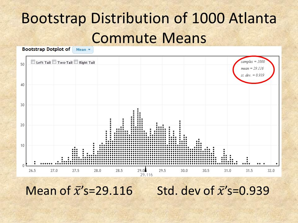 Bootstrap Distribution of 1000 Atlanta Commute Means