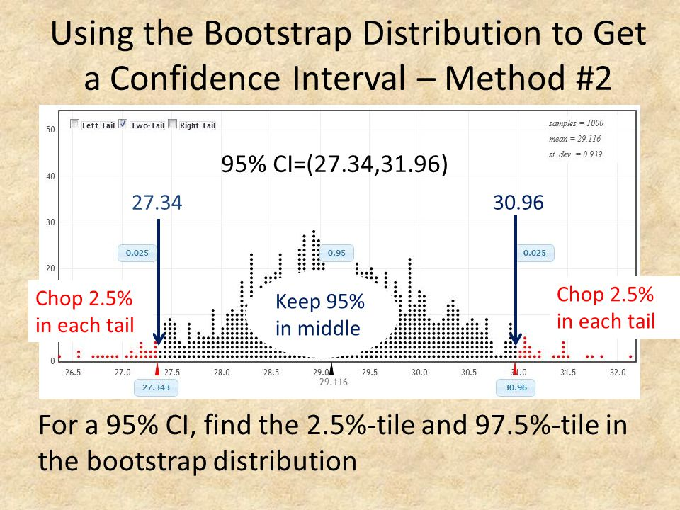 Using the Bootstrap Distribution to Get a Confidence Interval – Method #2 27.3430.96 Keep 95% in middle Chop 2.5% in each tail For a 95% CI, find the 2.5%-tile and 97.5%-tile in the bootstrap distribution 95% CI=(27.34,31.96)