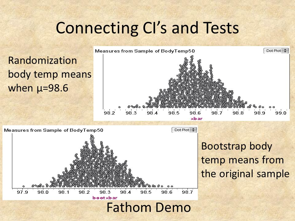 Connecting CIs and Tests Randomization body temp means when μ=98.6 Bootstrap body temp means from the original sample Fathom Demo