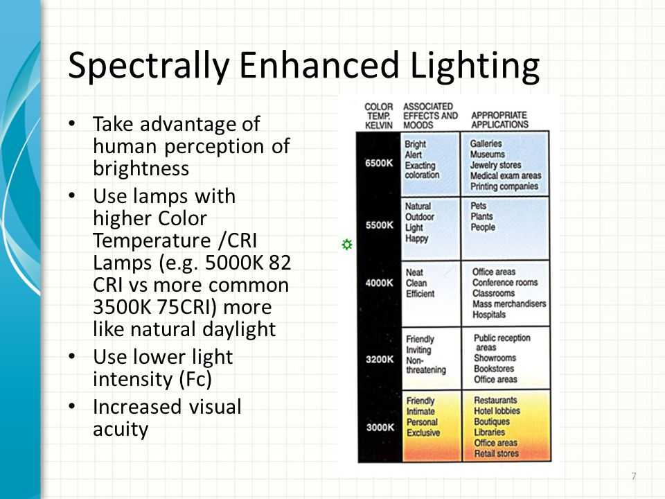 Spectrally Enhanced Lighting Take advantage of human perception of brightness Use lamps with higher Color Temperature /CRI Lamps (e.g. 5000K 82 CRI vs