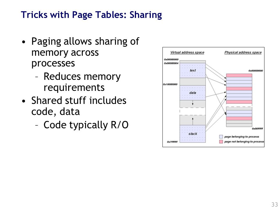 33 Tricks with Page Tables: Sharing Paging allows sharing of memory across processes –Reduces memory requirements Shared stuff includes code, data –Code typically R/O