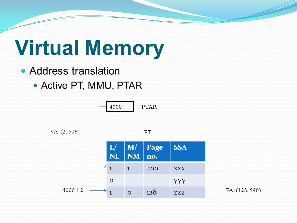 Virtual Memory Address translation Active PT, MMU, PTAR L/ NL M/ NM Page no.