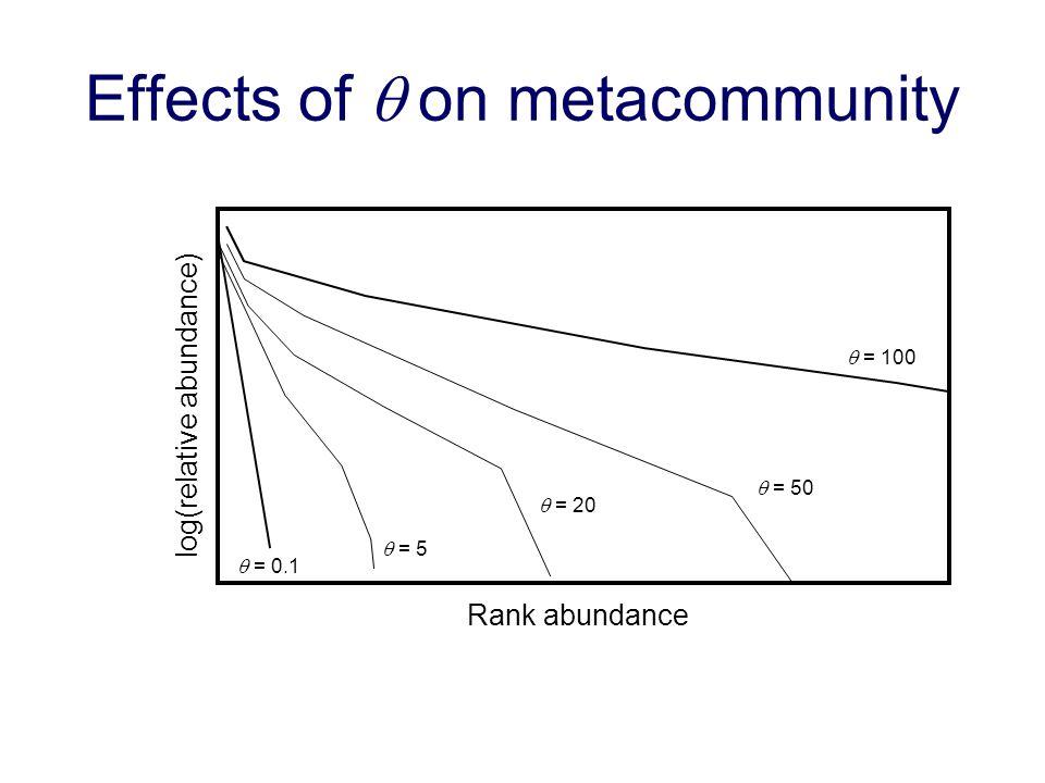 Effects of on metacommunity Rank abundance log(relative abundance) = 100 = 20 = 50 = 0.1 = 5
