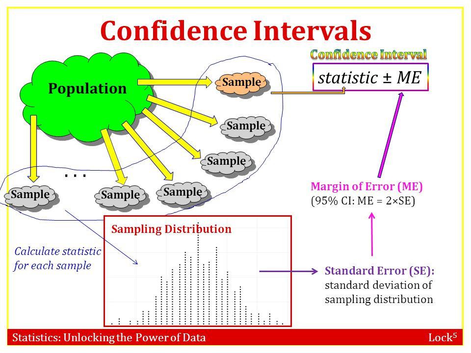 Statistics: Unlocking the Power of Data Lock 5 STAT 101 Dr. Kari Lock Morgan Confidence Intervals: Bootstrap Distribution SECTIONS 3.3, 3.4 Bootstrap