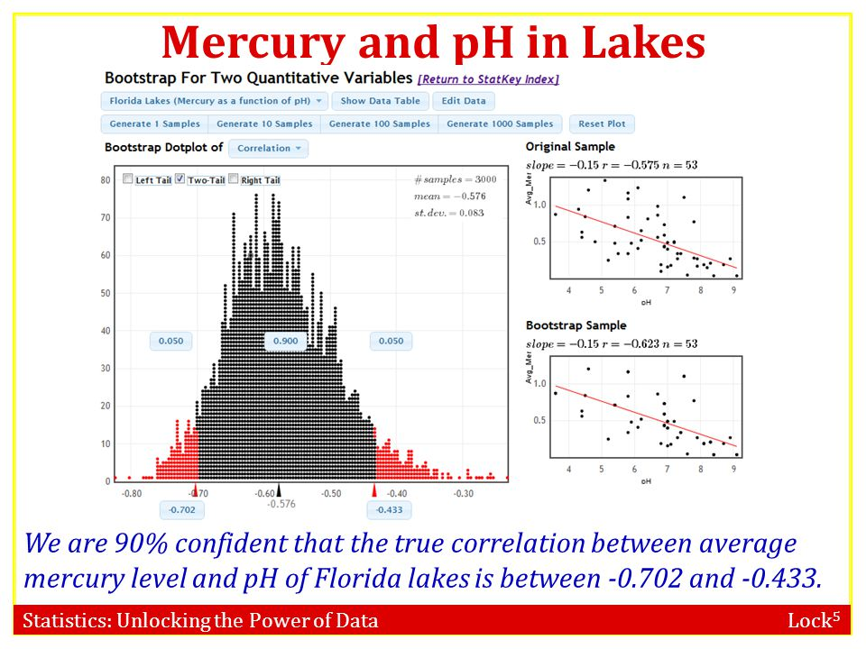 Statistics: Unlocking the Power of Data Lock 5 Mercury and pH in Lakes Lange, Royals, and Connor, Transactions of the American Fisheries Society (1993